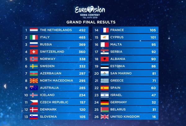Итоги финала Евровидения 2019